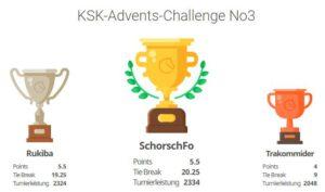 Beim dritten Turnier der KSK-Advents-Challenge am 23.12. setzte sich Claus Schäffner knapp vor Tobi Becker und Andreas Murmann durch